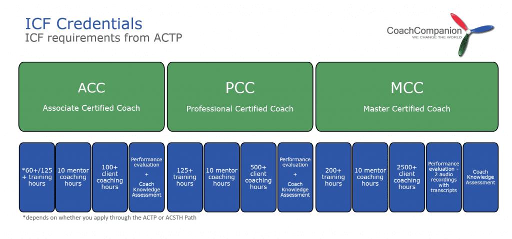 ICF credentials coachcompanion romania